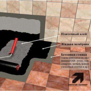 Схема - гидроизоляции санузла - Жидкой Мембраной